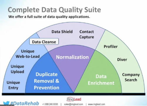 10 CRM Best Practices to Ensure Quality Data - RingLead