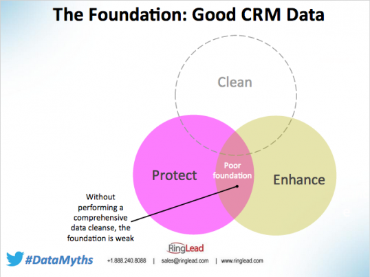 Marketing Automation: Building a CRM for Your Business