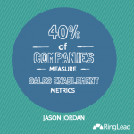 Sales Enablement: What Is It? [INFOGRAPHIC]