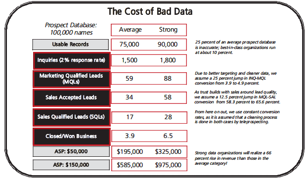The True Cost of Bad (And Clean) Data