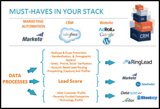 How to Build Your MarTech Stack Around Marketo: The Five Questions Every Marketo Implementation Must Answer