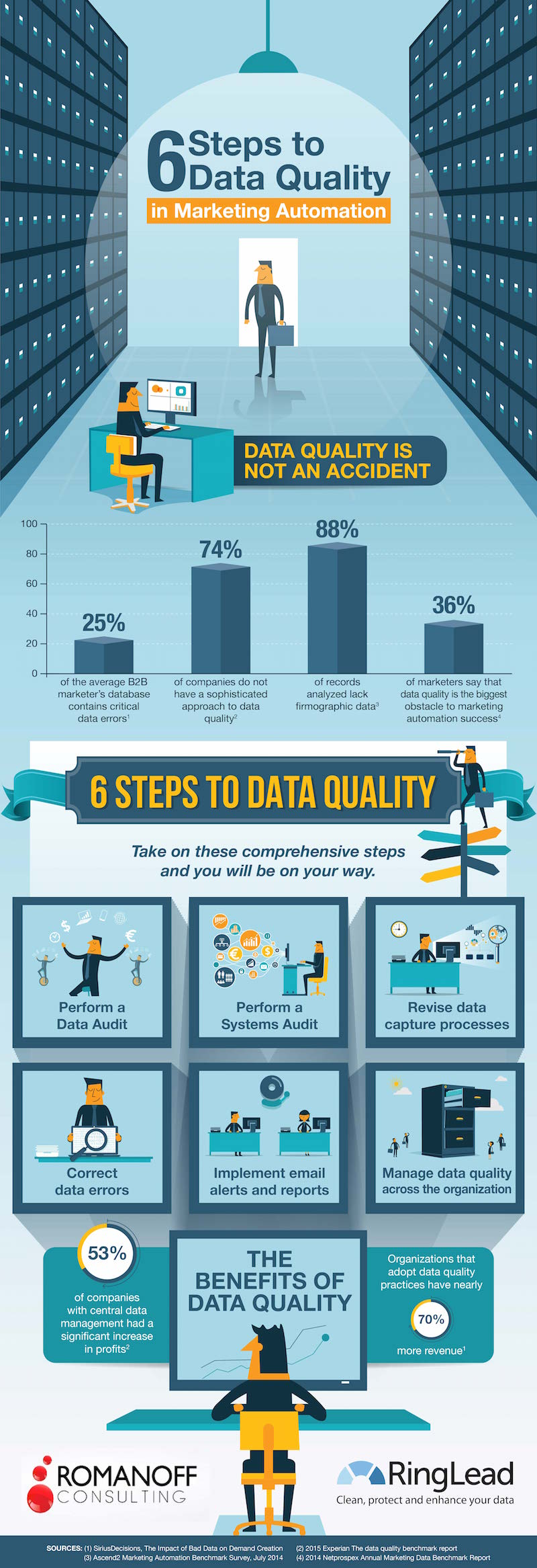 data quality in marketing automation - infographic