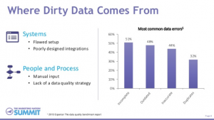 sources of dirty data