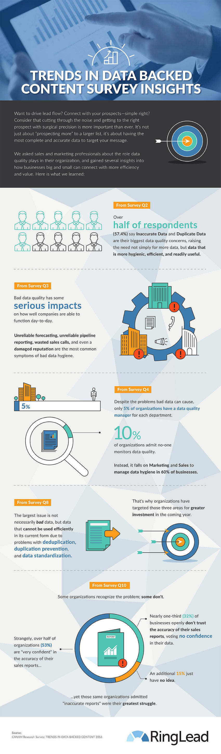 trends-in-data-backed-content-survey-insights-ringlead-infographic