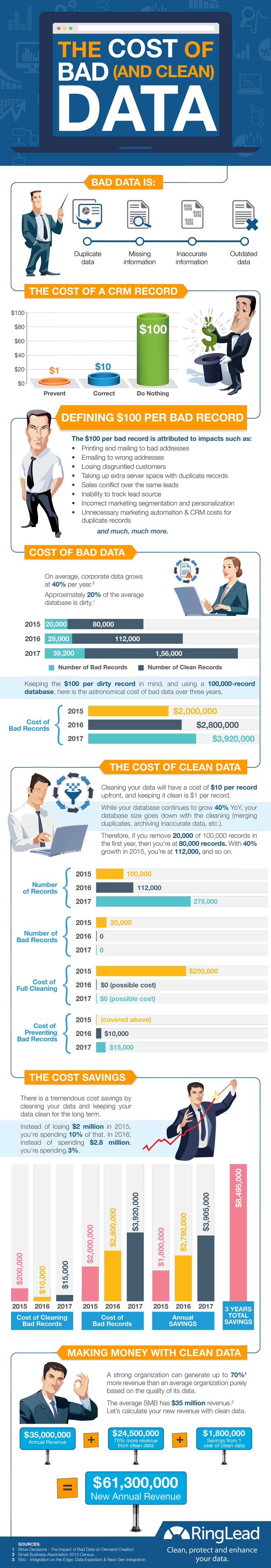 RingLead - The Cost of Bad Data Infographic