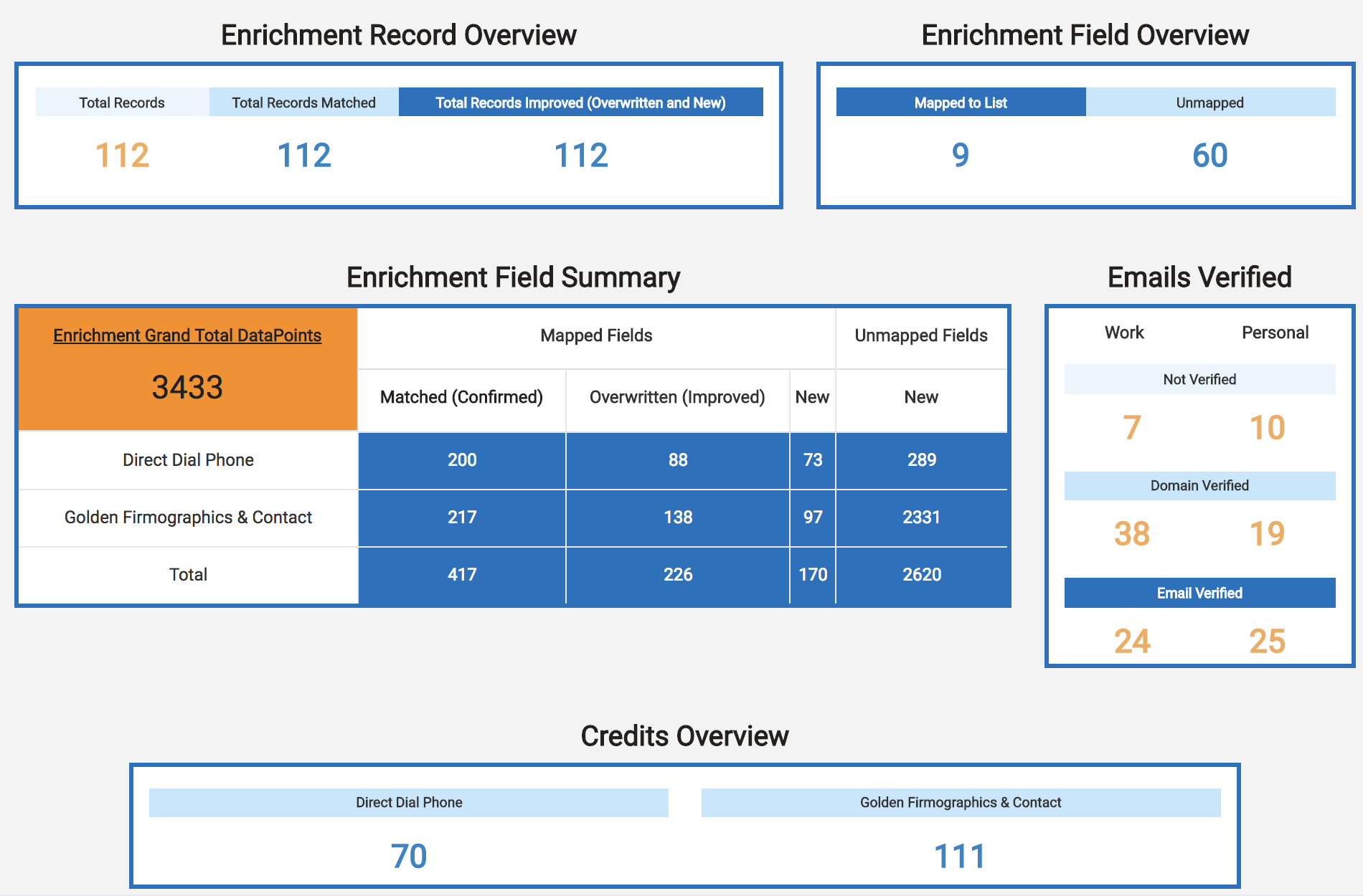 Enrichment Fill Rate Reports