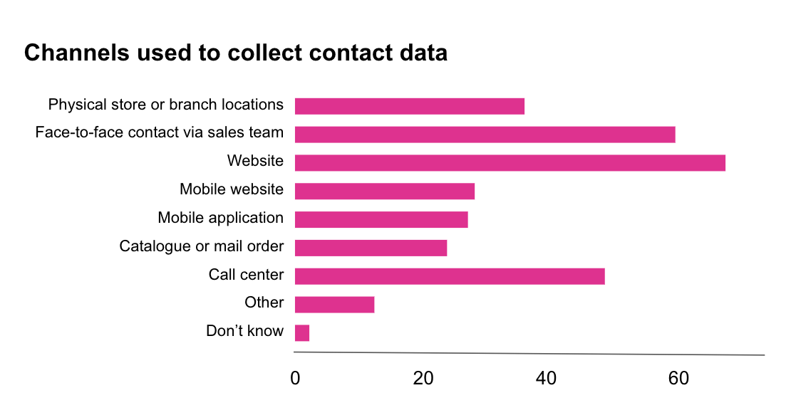 The Cost of Dirty Data