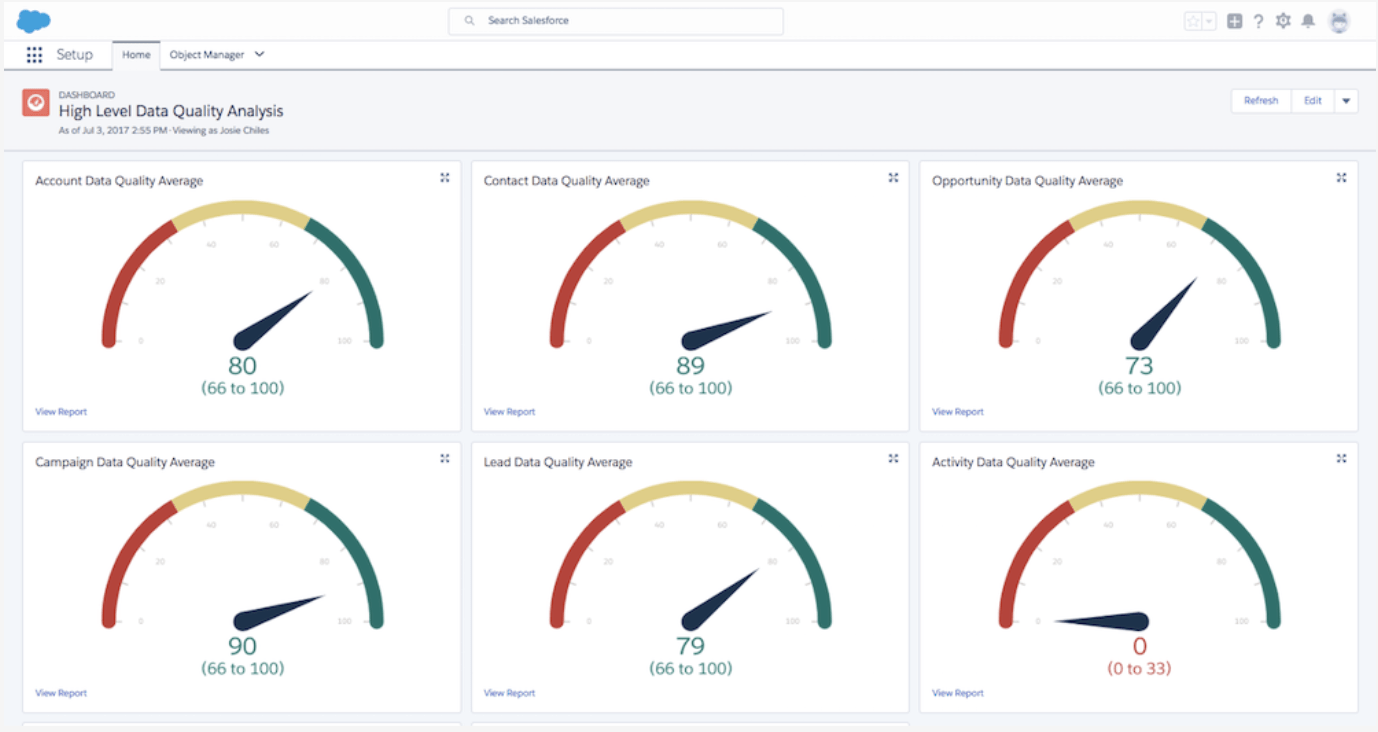 Assess your data quality with easy to use Salesforce AppExchange apps.