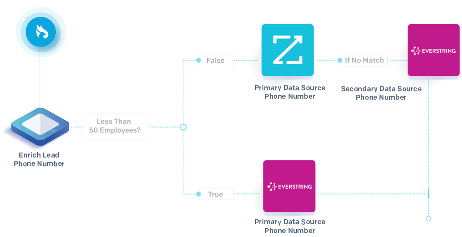 ZoomInfo Enrichment Steps