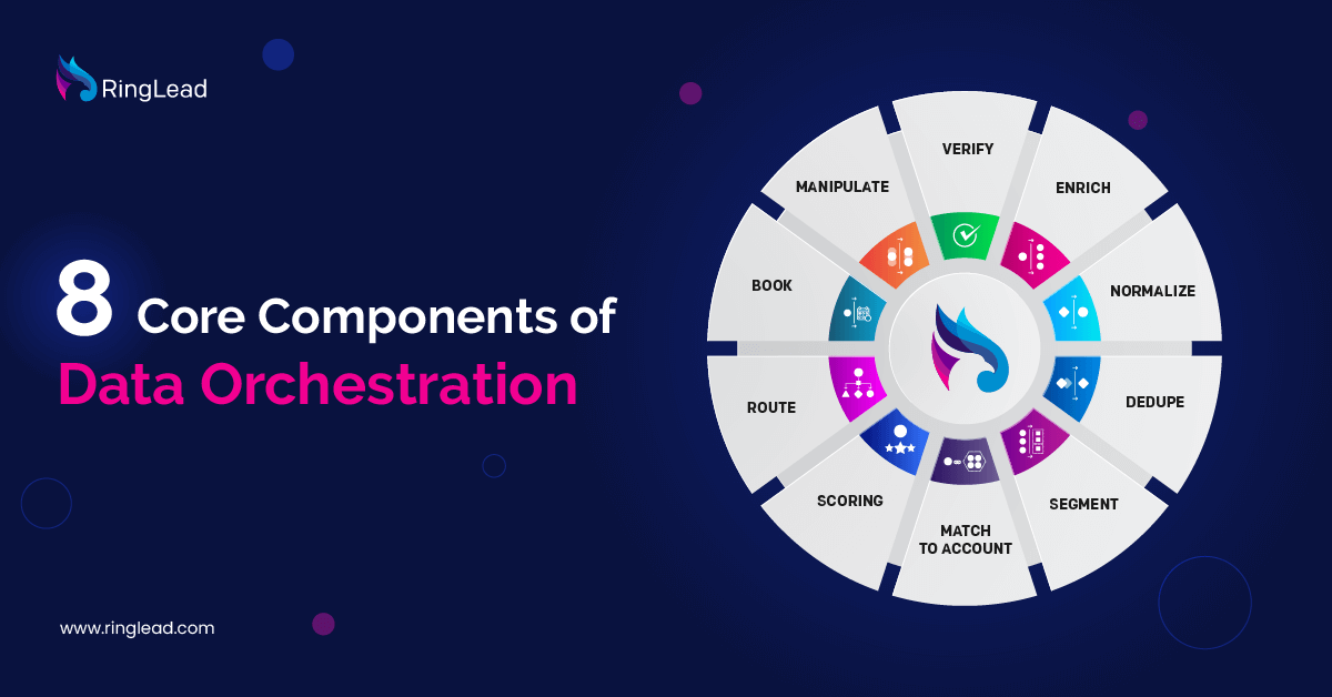 8 Core Components of Data Orchestration